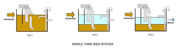 Waste water treatment, consultant, design, services Intermittent