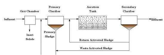 Screw pump, Screw press, Filter press, Dewatering, RAS pump